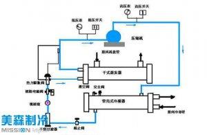 水冷螺杆式冷水机组的工作原理